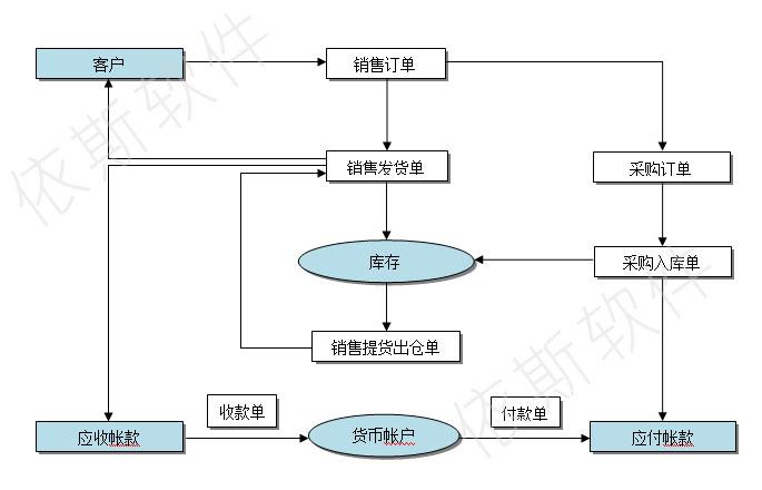 业务流程图图片